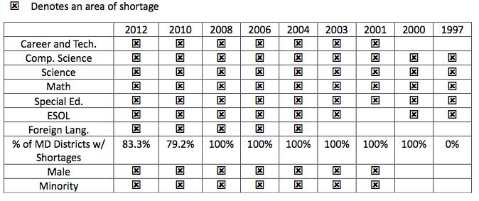 Intro Chart